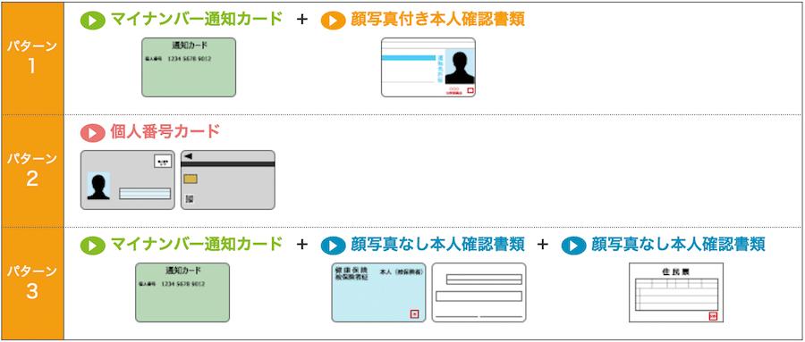 マイナンバー通知カード+顔写真付き本人確認書類、個人番号カード、マイナンバー通知カード+顔写真なし本人確認書類2点