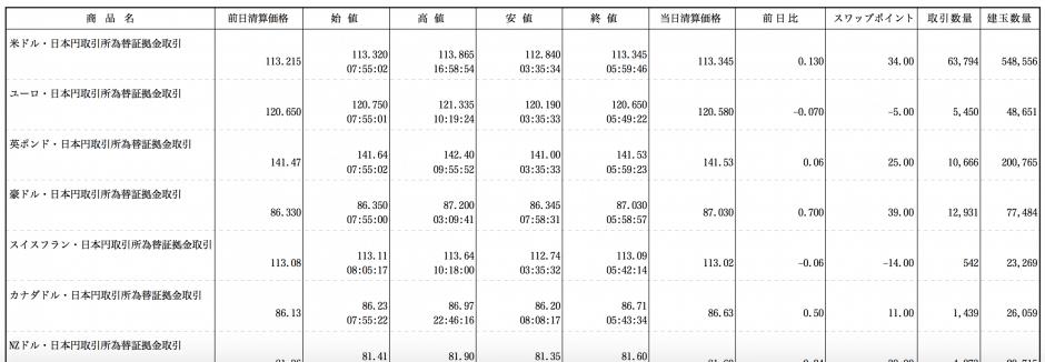 東京金融取引所のくりっく365出来高