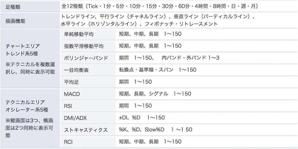 時間足12種類:Tick、1分、5分、10分、15分、30分、1時間、4時間、8時間、日足、週足、月足。 描画ツール5種類:トレンドライン、平行ライン、垂直ライン、水平ライン、フィボナッチ・リトレースメント。 トレンド系5種類(同時表示数:5種類):単純移動平均、指数平滑移動平均、ボリンジャーバンド、一目均衡表、平均足。 オシレーター系5種類(同時表示数:縦画面3種類、横画面2種類):ストキャスティクス、RSI、MACD、DMI/ADX、RCI。
