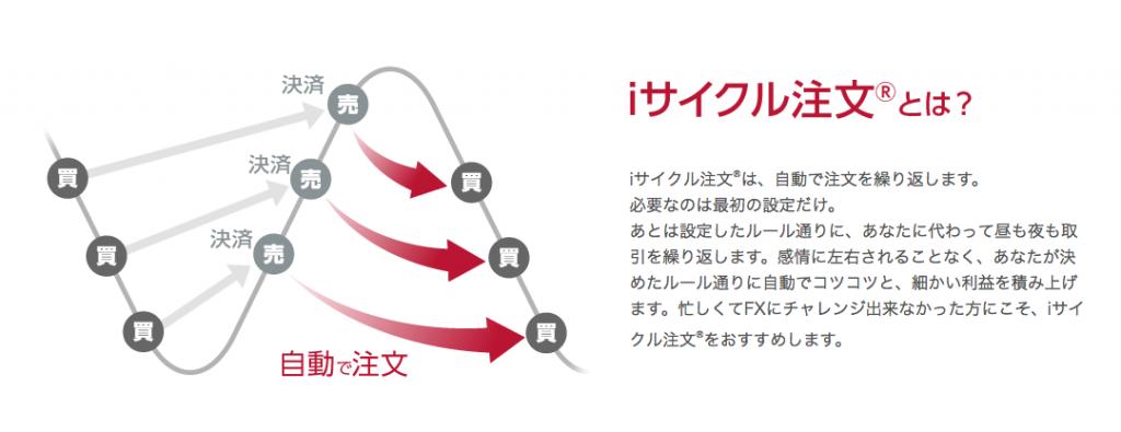 iサイクル注文の仕組み