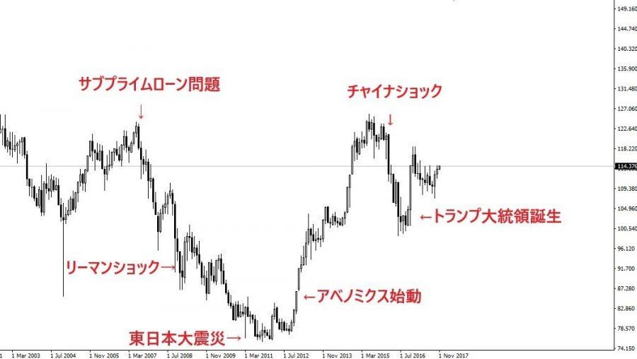 為替 チャート ドル