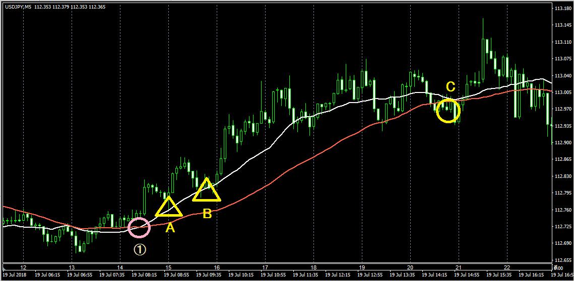 移動平均線は、白が20MA、赤が50MA(USD/JPY5分足)