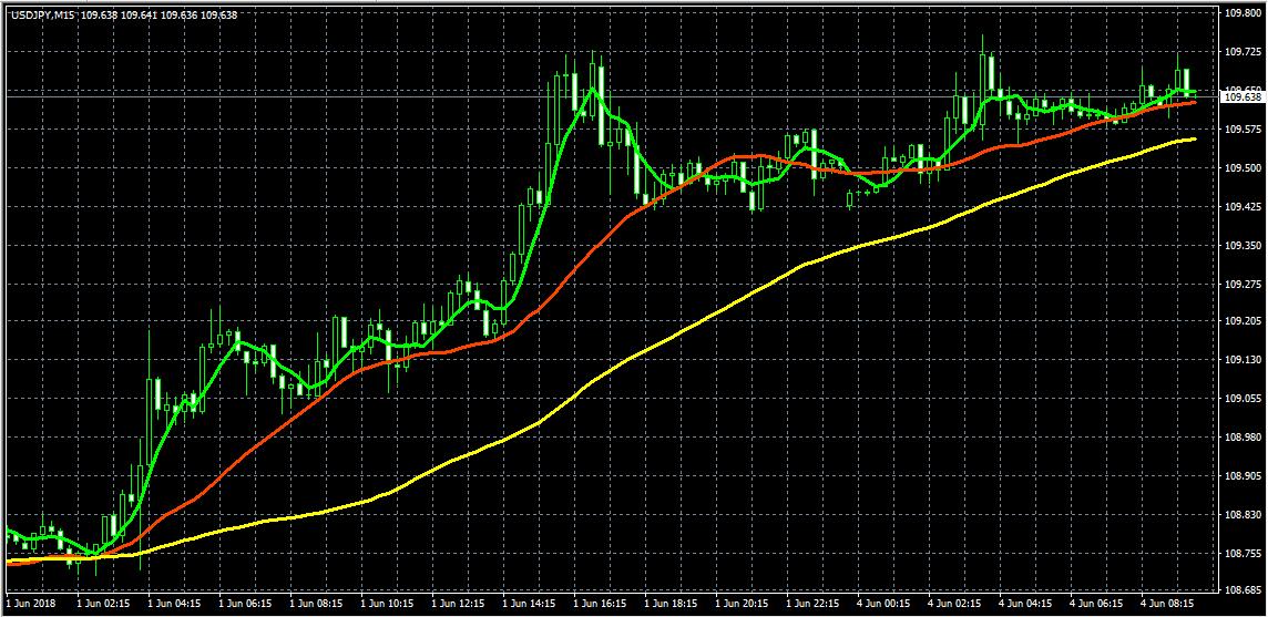 ドル円15分足(移動平均線5=緑色、25=赤色、75=黄色)