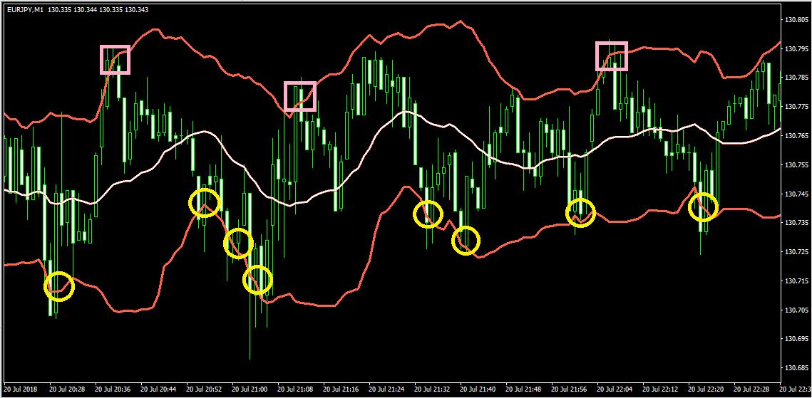 ボリンジャーバンド2σ(赤色)、ミドルのライン(白っぽい)は20MAを表示(EUR/JPY1分足)