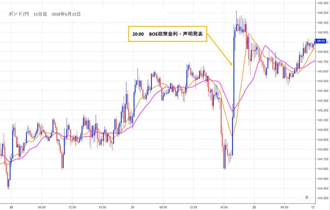 2018年6月21日(木)20:00 BOE政策金利・声明発表時のポンド円チャート