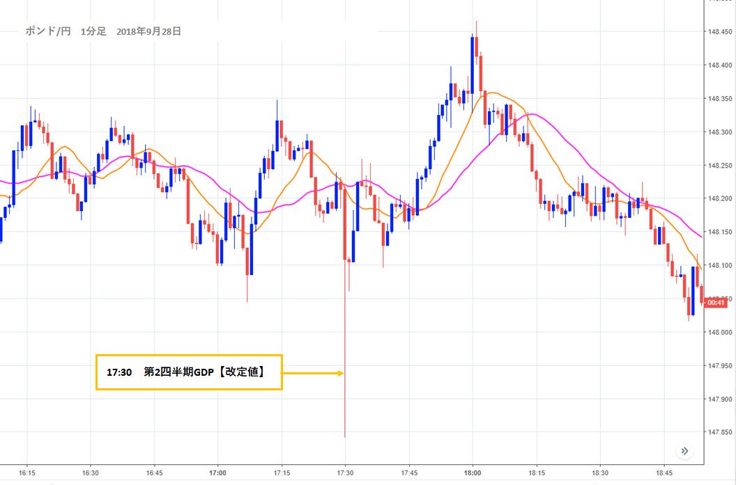 2018年9月28日17:30GDP確報値 ポンド円チャート