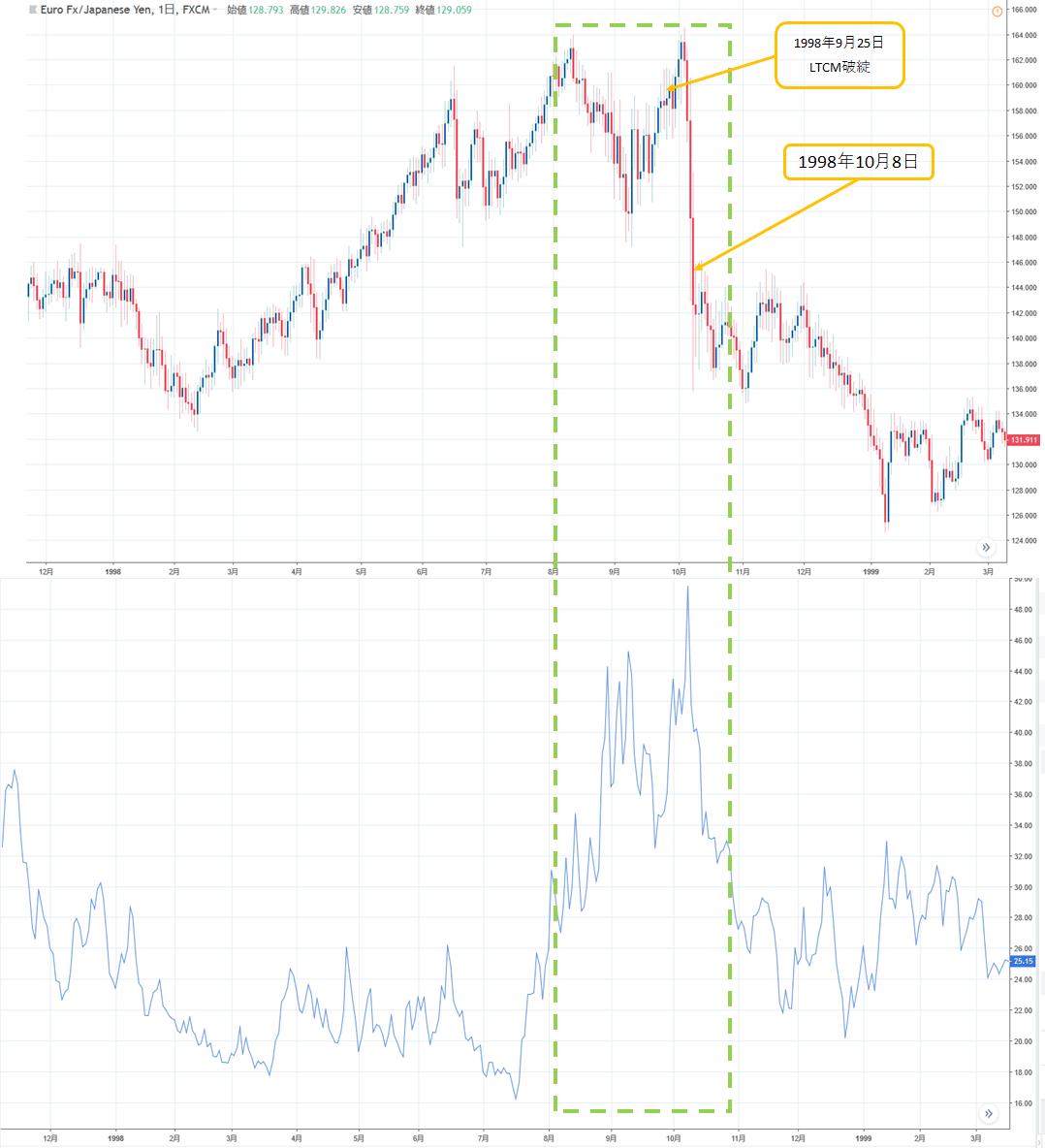 ユーロ円とVIX 日足
