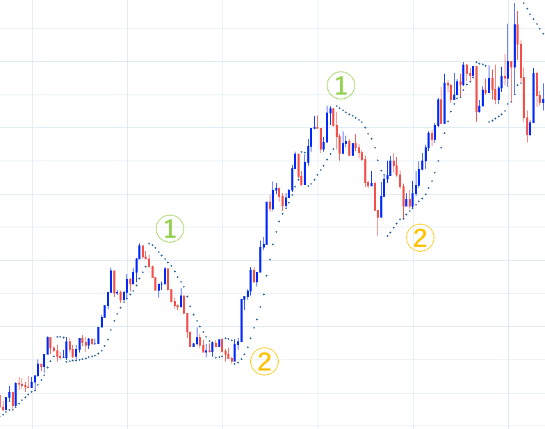 ユーロ円1分足