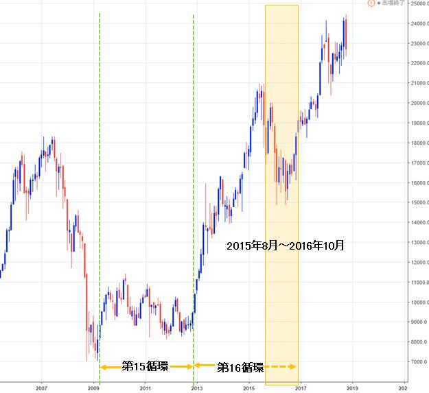 日経平均株価指数 月足