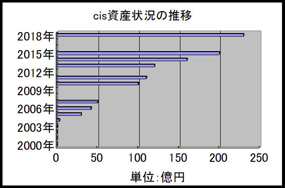 cisの資産状況