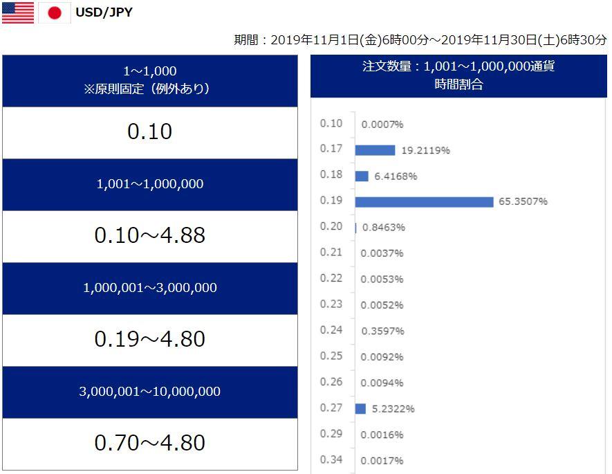SBI FX スプレッド ドル円