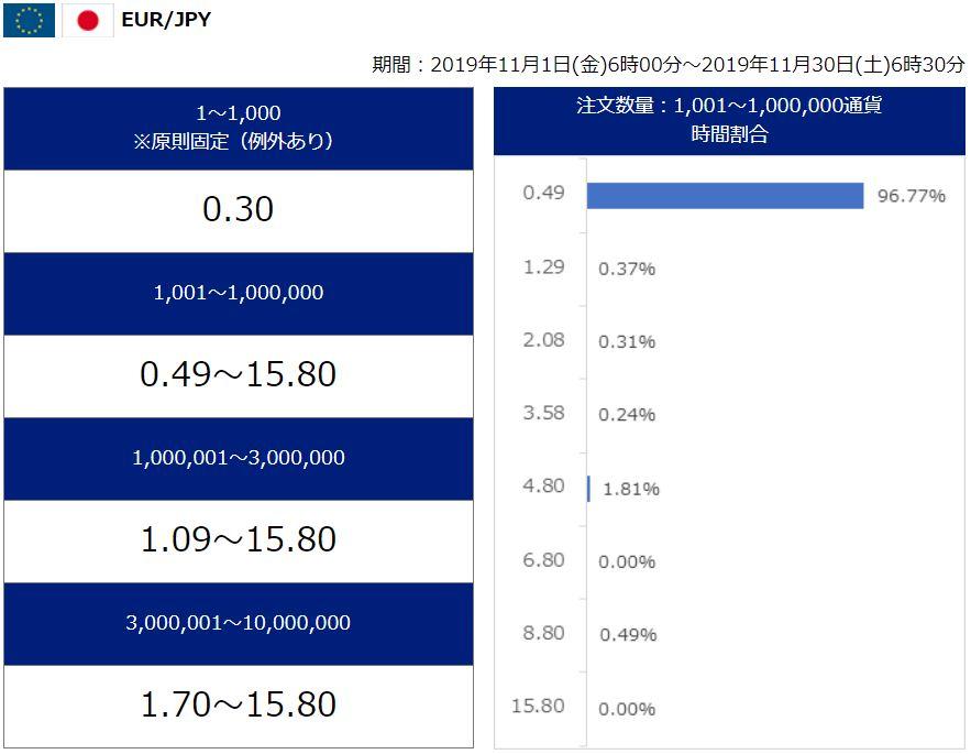 SBI FX スプレッド ユーロ円