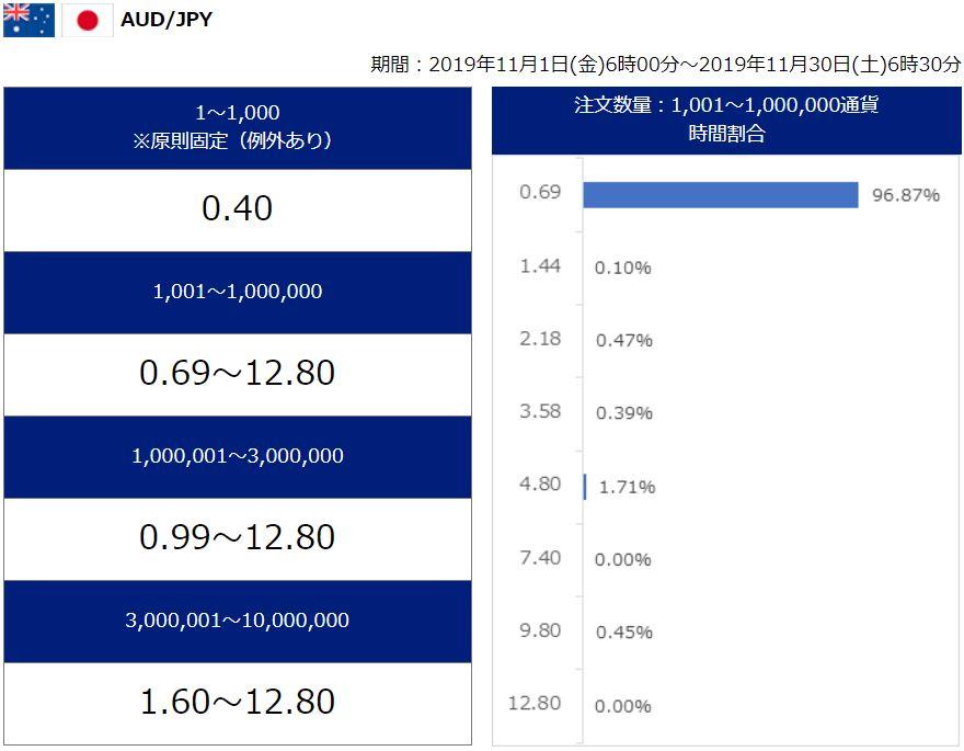 SBI FX スプレッド 豪ドル円