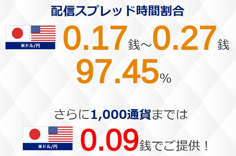 SBI スプレッド 0.1銭